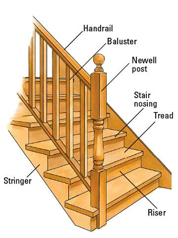 StairDiagram